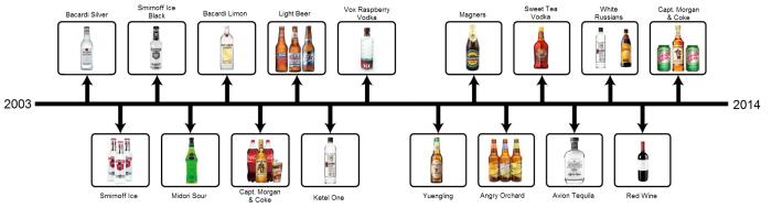 drinking timeline